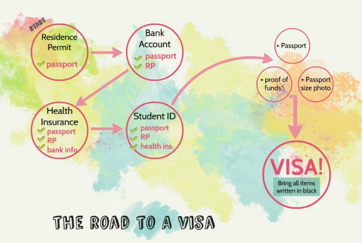 Getting a Visa to Study in Germany